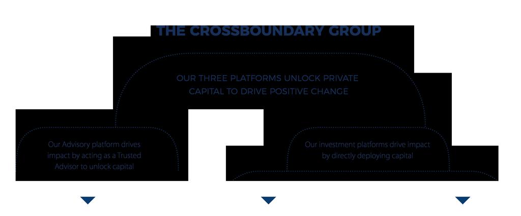 CrossBoundary Group three Forms