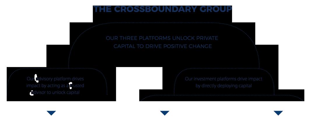 CrossBoundary Group Site